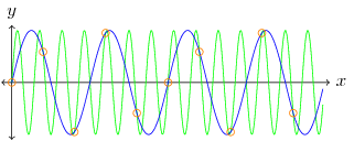 Figure 2. Aliased Sinusoids