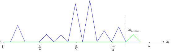 Figure 1. Bandlimited Signal and Alias