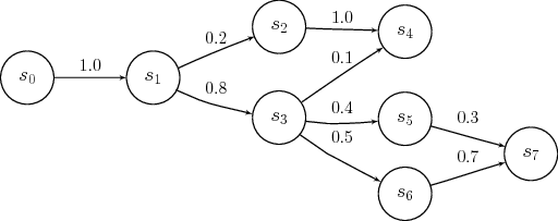 Figure 1. Markov Chain