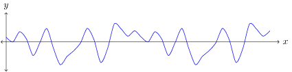 Figure 2. Example Signal Waveform