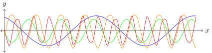 Figure 4. Composite Sinusoids