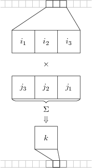 Figure 1. One-Dimensional Convolution