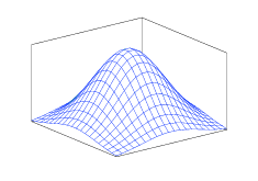 Figure 1. Gaussian Smoothing Kernel
